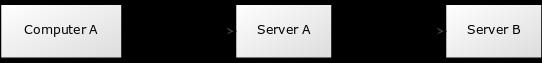 SSH Tunneling across multiple hosts in Linux
